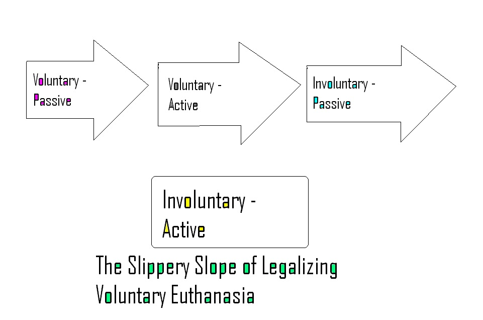 voluntary active euthanasia Ethical arguments for and against voluntary euthanasia essay voluntary active euthanasia is a more about ethical arguments for and against voluntary.