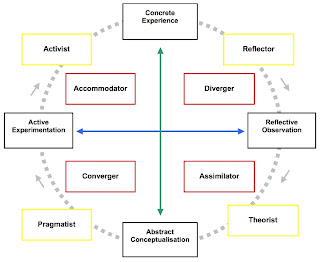 experiential learning cycle david kolb pdf
