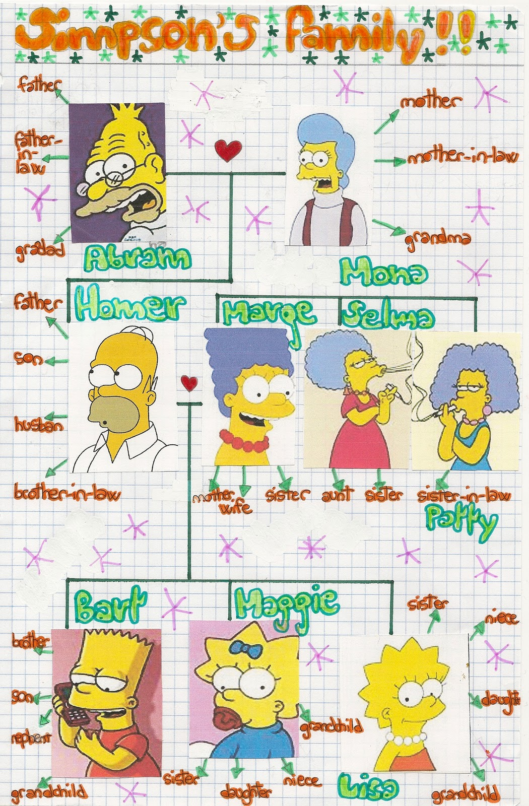 the Simpsons family tree: