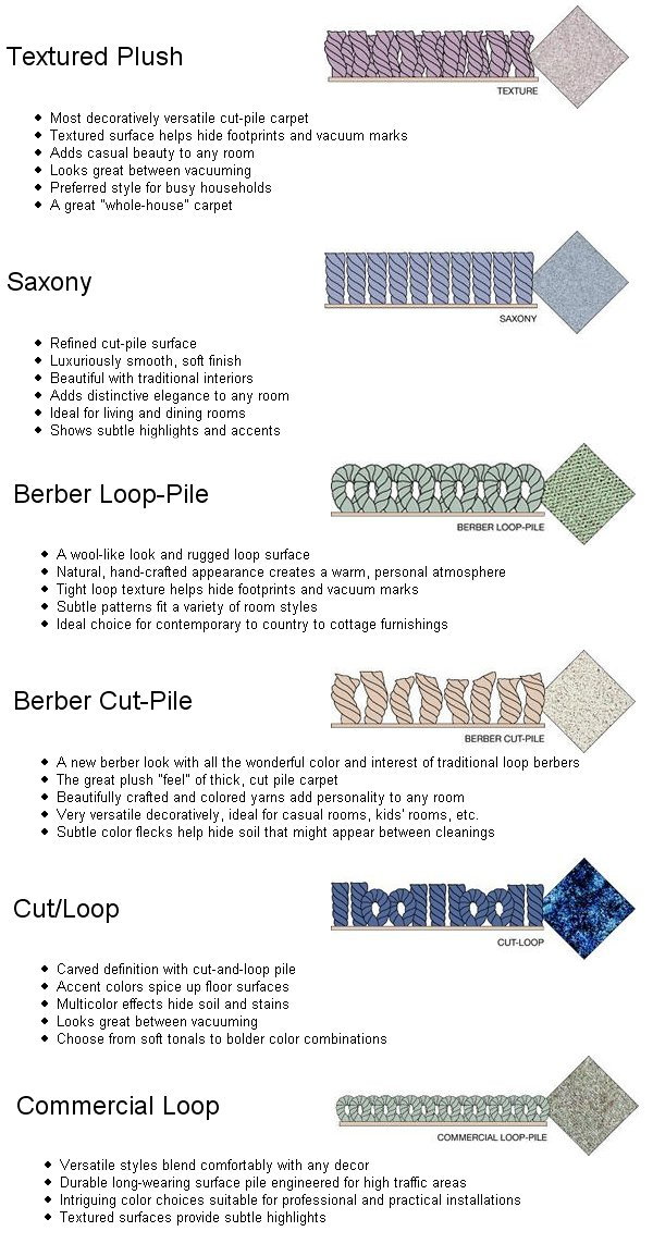 Treg  Carpet trends are going to textures and LCLs(Loop