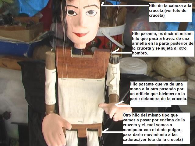 Los hilos en la marioneta