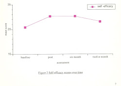 IMSCAR result for 'Self Efficacy'