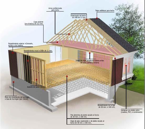 Caba as de troncos estructura de una casa canadiense - Presupuestos para hacer una casa ...