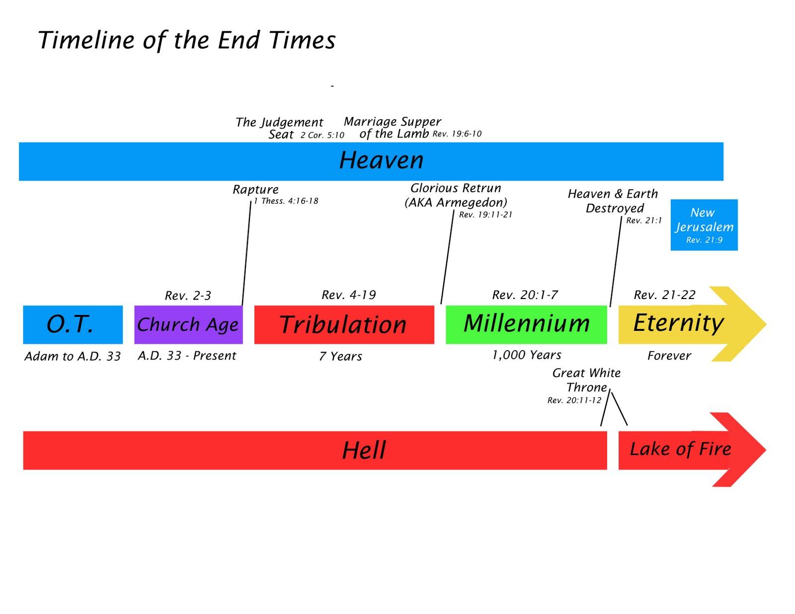 End Time Rapture Timeline Chart | My Wallpaper