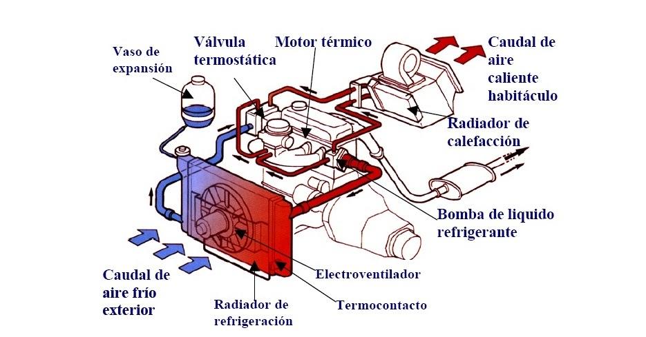 Funcionamiento de un circuito de calefaccion los mejores tecnicos todo sobre refrigeracion - Mejor sistema de calefaccion electrica ...