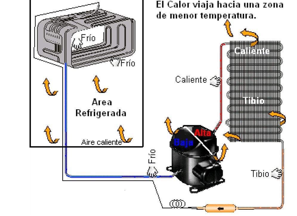 El Mejor Manual De Refrigeracion Los Mejores Tecnicos