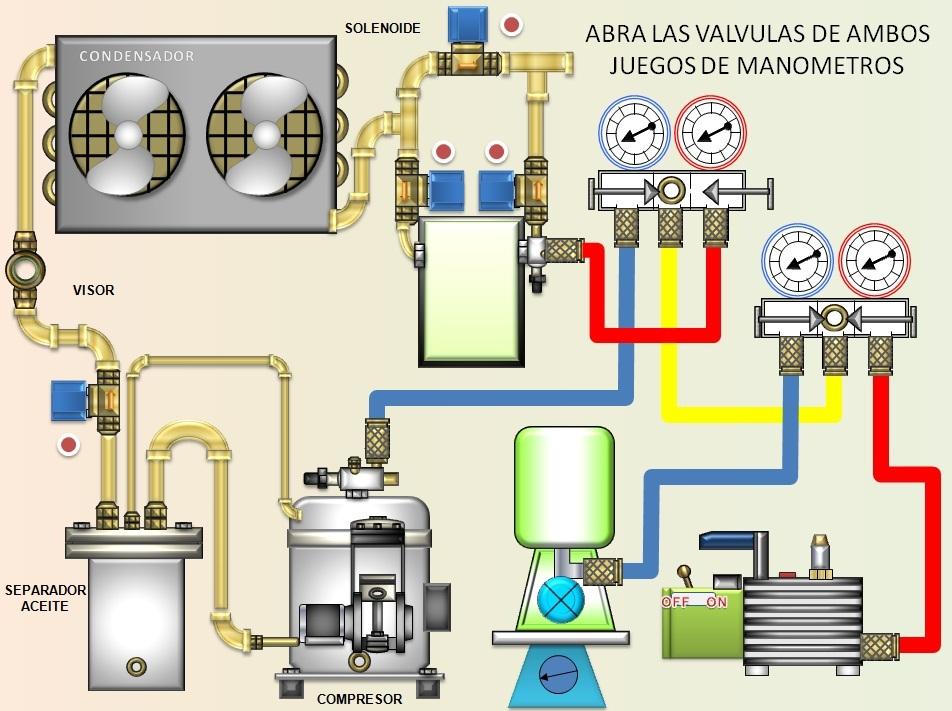 Procedimiento De Vacio Y Carga Liquida De Refrigerante Con