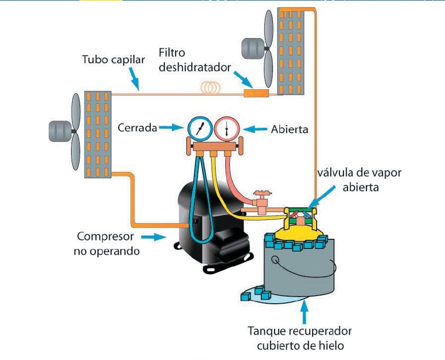 Circuito Frigorifico : Tecnofullpc manual bÁsico de tÉcnico en refrigeraciÓn y