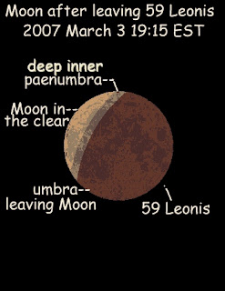 image of partially eclipsed Moon & 59 Leonis egressed from occultation