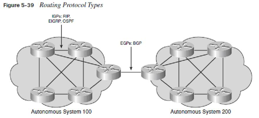 Ccna icnd1 book chapter 5 wan connections cisco ccna for Exterior gateway protocol examples