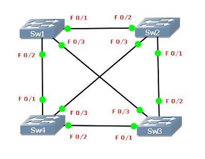 GNS3 STP Cisco CCNA 640-802