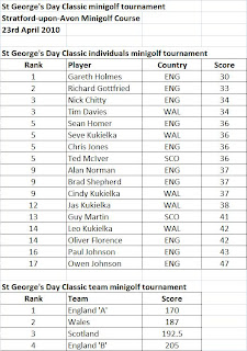 Minigolf results from the inaugural St George's Day Classic in Stratford-upon-Avon