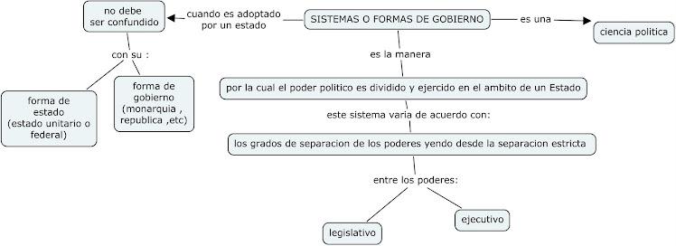 SISTEMAS DE GOBIERNO