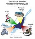 Transport en Commun -- Au Choix