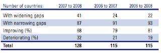 Gender Gap 2008 Report