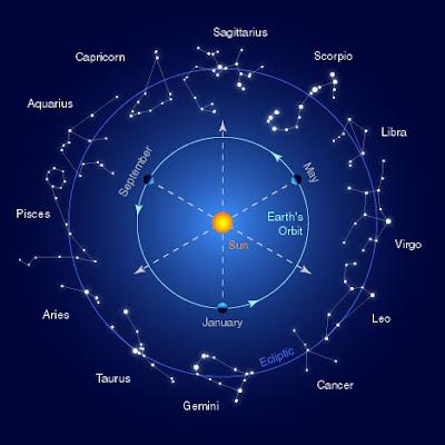 http://1.bp.blogspot.com/_jiLsBLaOvzE/SosVzNwj9iI/AAAAAAAABsY/Nwez1CwRzI0/s400/zodiac+star+signs.jpg