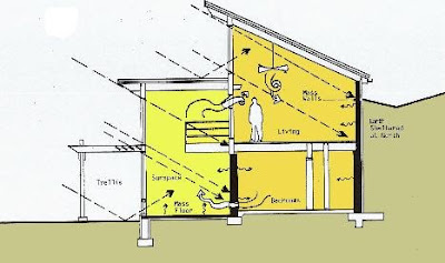 Underground Home Plans Earth Sheltered Bermed