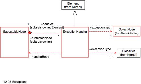 プロマネBlog: UML中級講座 第74...