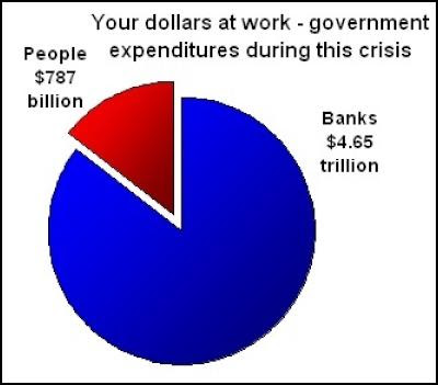 BAILOUTS+-+SIX+to+ONE++BIG,+FRAUDULENT+BANKSTERS,+to+ONE+dollar+for+citizens-consumer-taxpayers+!!!.jpg