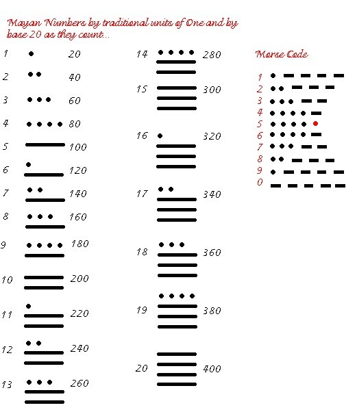 Message 2013 The Mayan Numbers Compared