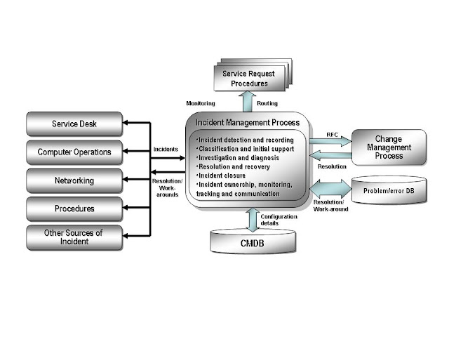 Incident Management process diagram