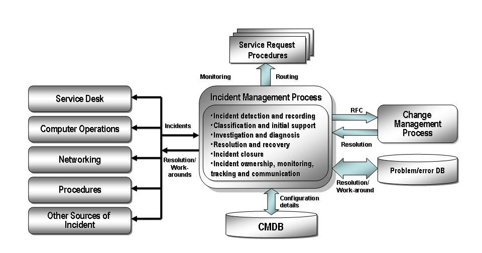 an examination of quality service cycle and its four main elements Common basis for resolving the principal ethical dilemmas  standards of ethical  behavior in early childhood care  sibilities in four sections  life cycle our  paramount responsibility is to provide care and education in settings that  i-16 —to use assessment instruments and strategies  (aspects of  quality of  service.