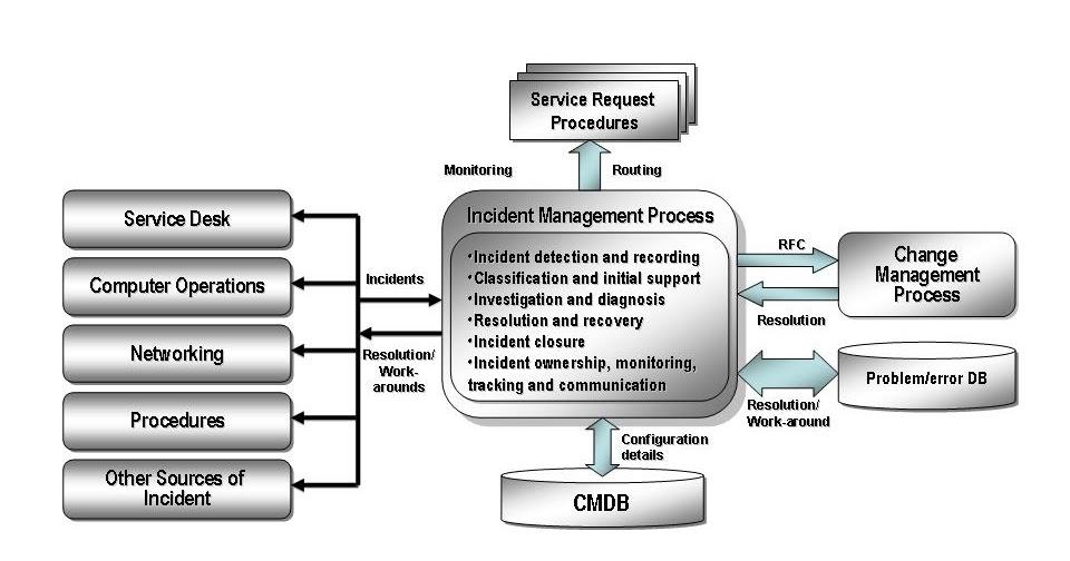 itil service management incident management elements. Black Bedroom Furniture Sets. Home Design Ideas