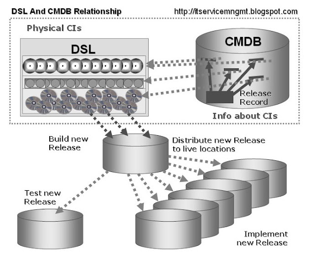 DSL-CMDB Relations