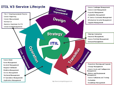 ITIL V3 ServiceLifecycle Model