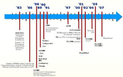 History of ITIL Timeline
