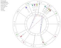 Venezuela en febrero sigue necesitando dinero. Análisis del Horóscopo mensual realizado por susana colucci en horoscopia Astrología y mas.