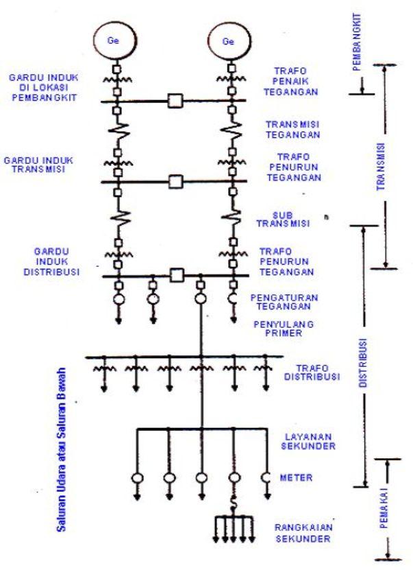 Garisputihblogspot sistem distribusi tenaga listrik konfigurasi sistem tenaga listrik ccuart Choice Image