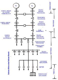 Sistem distribusi tenaga listrik dunia listrik konfigurasi sistem tenaga listrik ccuart Gallery