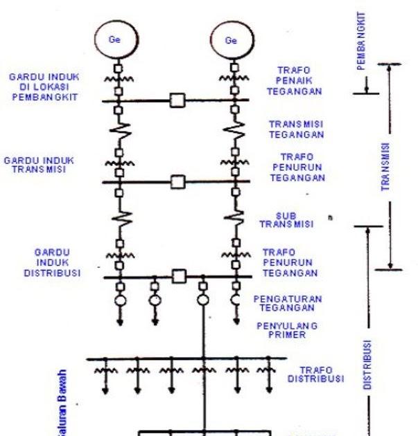 Sistem distribusi tenaga listrik dunia listrik ccuart Choice Image