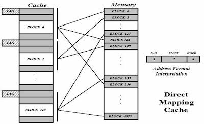 Внутрішня структура кеша з прямою проекцією