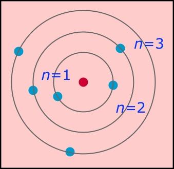 Modelo atomico mecanico cuantico resumen