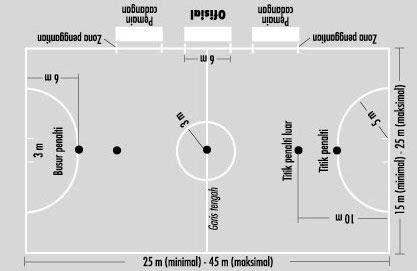 Sketsa Lapangan Futsal