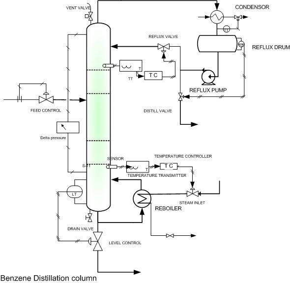 Engineers Guide: MULTI COMPONENT DISTILLATION COLUMN DIAGRAM