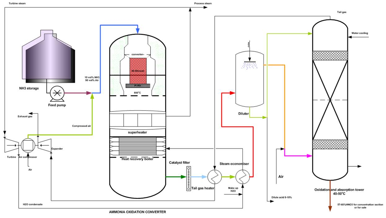 ostwald nitric acid production flow ...