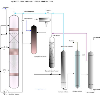 a cumene production process flow sheet of Q Max Technology