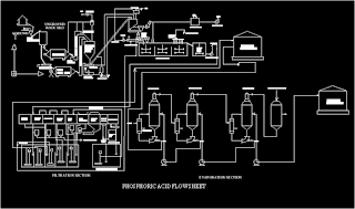 phosphoric acid production flow sheet in auto cad of wet process also called DIHYDRATE PROCESS