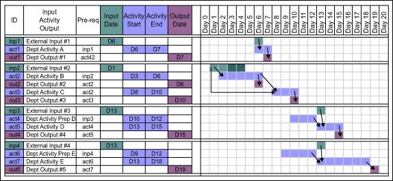 Gantt diagram