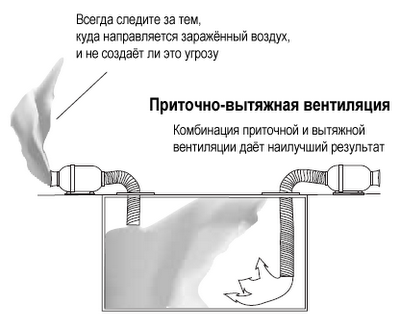 Вентиляция замкнутых пространств