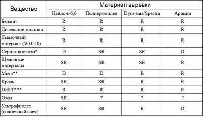 Воздействие химических веществ на верёвку: нейлон, полипропилен, Dyneema/Spectra, арамид/Kevlar/Technora/Twaron
