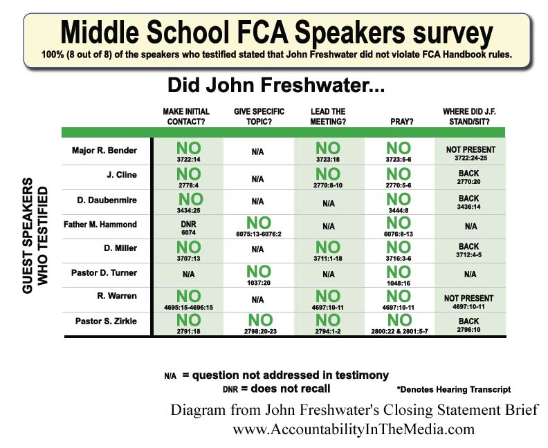 Accountability In The Media: Freshwater'S Closing Arguments