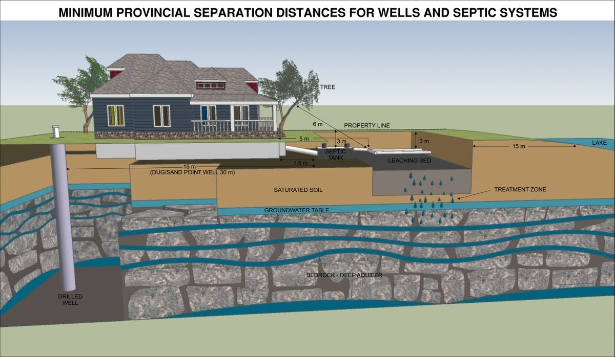 Huron-Kinloss Community Septic Inspections: 2010