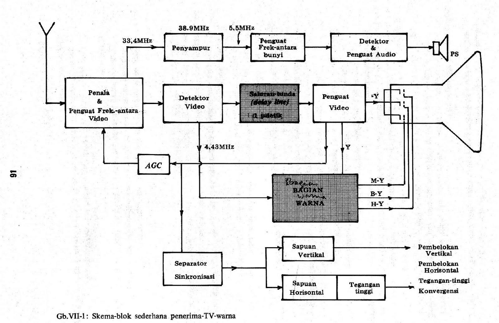 Block diagram black and white tv wiring diagram my wonderland schematic bloc diagram of black and white tv rh aerothropicbutterfly blogspot com block diagram of black and white television receiver smart ccuart Images