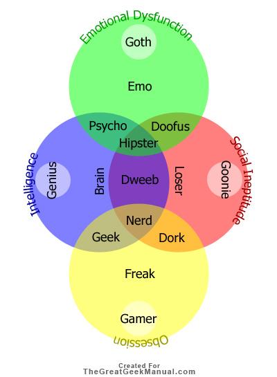 Divine Ripples Social Venn Diagram Based On Emotional Dysfunction