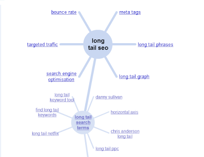 screenshot-of-long-tail-keywords