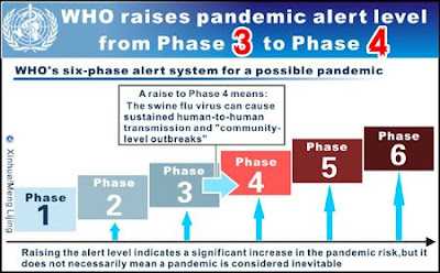 H1N1 Swine Flu Pandemic Alert Level Phase 3 to Phase 4 By WHO